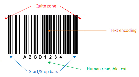 Dimensions of barcode